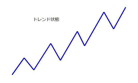 上昇トレンドの図
