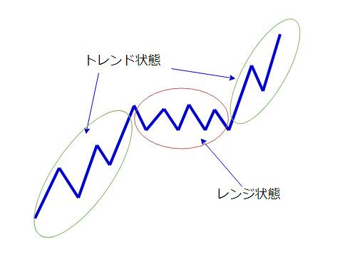 上昇トレンド→レンジ→上昇トレンドの図
