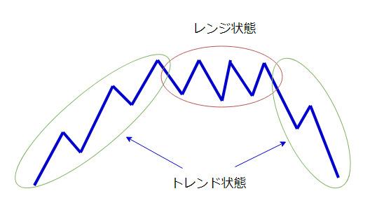 上昇トレンド→レンジ状態→下降トレンドになる図