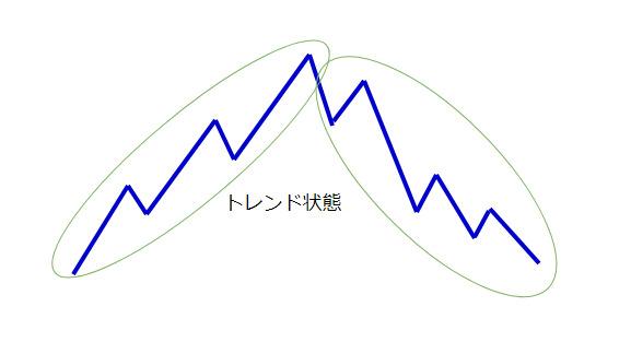 上昇トレンド→下降トレンドになる図