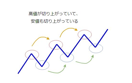 トレンドの定義の図