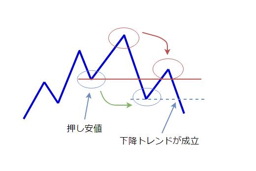 トレンド転換の図
