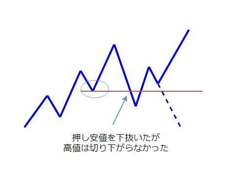上昇トレンド継続の図
