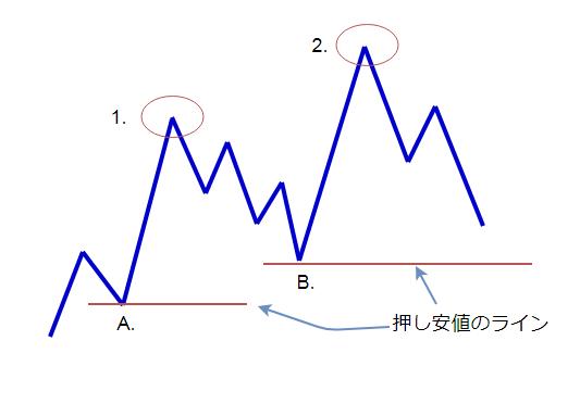 目線を立てる実践の図