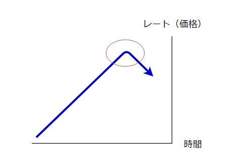 レートの動きの図2
