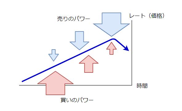 レートの動きの図3