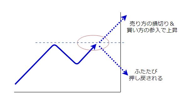 レートの動きの図4