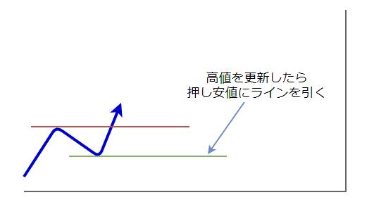 ラインの引き方2