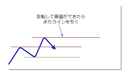 ラインの引き方3