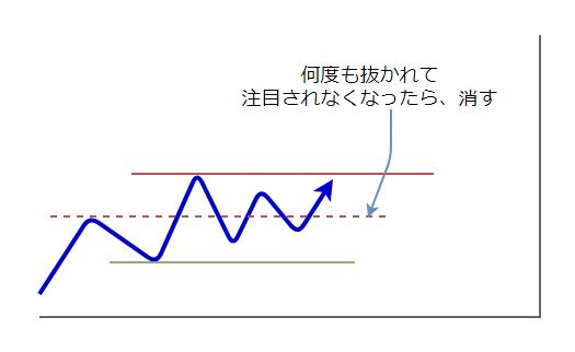 ラインの引き方4
