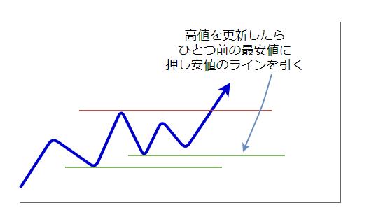 ラインの引き方5