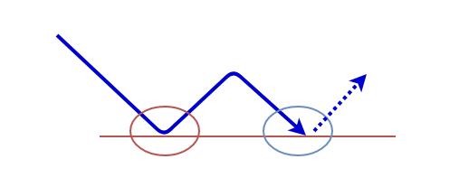 サポートラインで反発する図