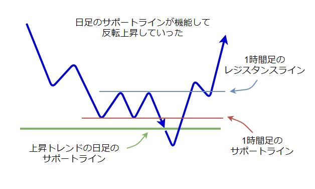 複数時間軸のラインの図