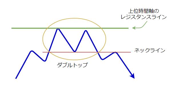 ダブルトップの図