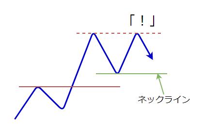 ダブルトップの形成の図2