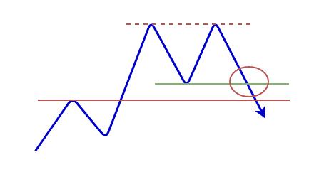 ダブルトップの形成の図3