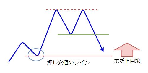 ダブルトップの形成の図4