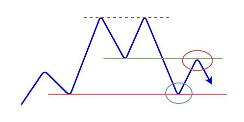 ダブルトップの形成の図5