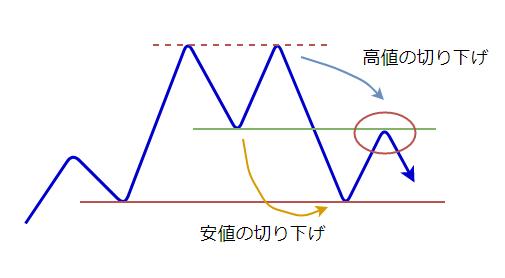 ダブルトップの形成の図6
