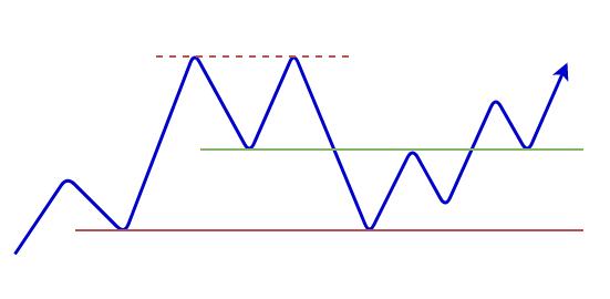 ダブルトップの形成の図7