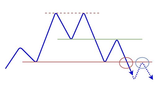 ダブルトップの形成の図8