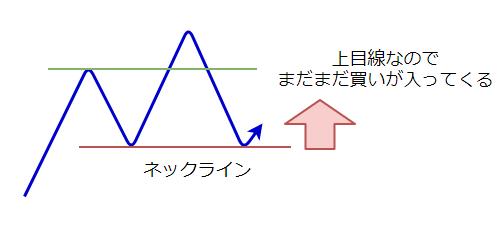 ヘッドアンドショルダーのプロセスの図2