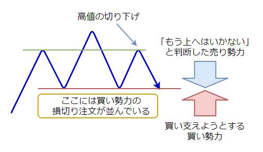ヘッドアンドショルダーのプロセスの図4