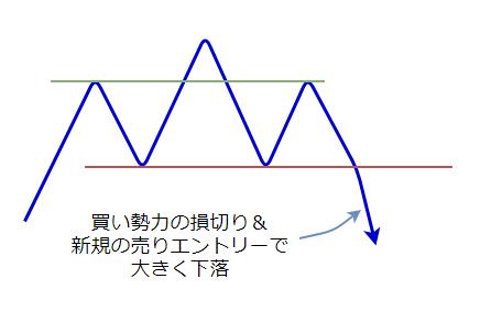 ヘッドアンドショルダーのプロセスの図6