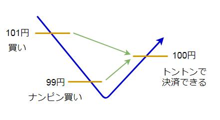 ナンピンの説明図1