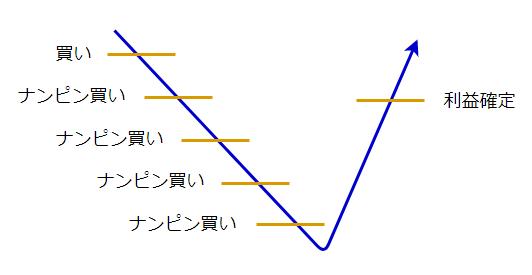 ナンピンの説明図2