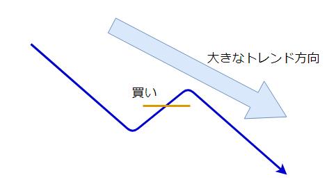 ナンピンの説明図4