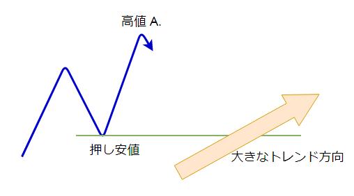 ナンピンの説明図5