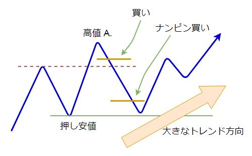 ナンピンの説明図6