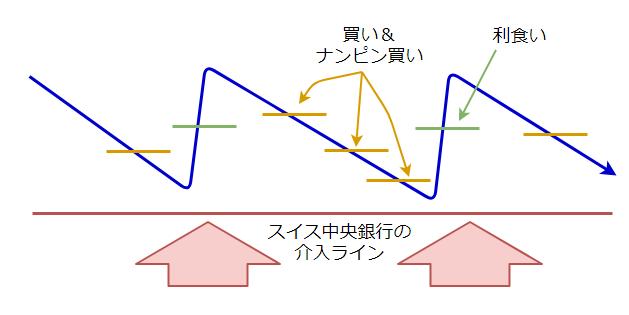 スイス中央銀行による無限介入の図