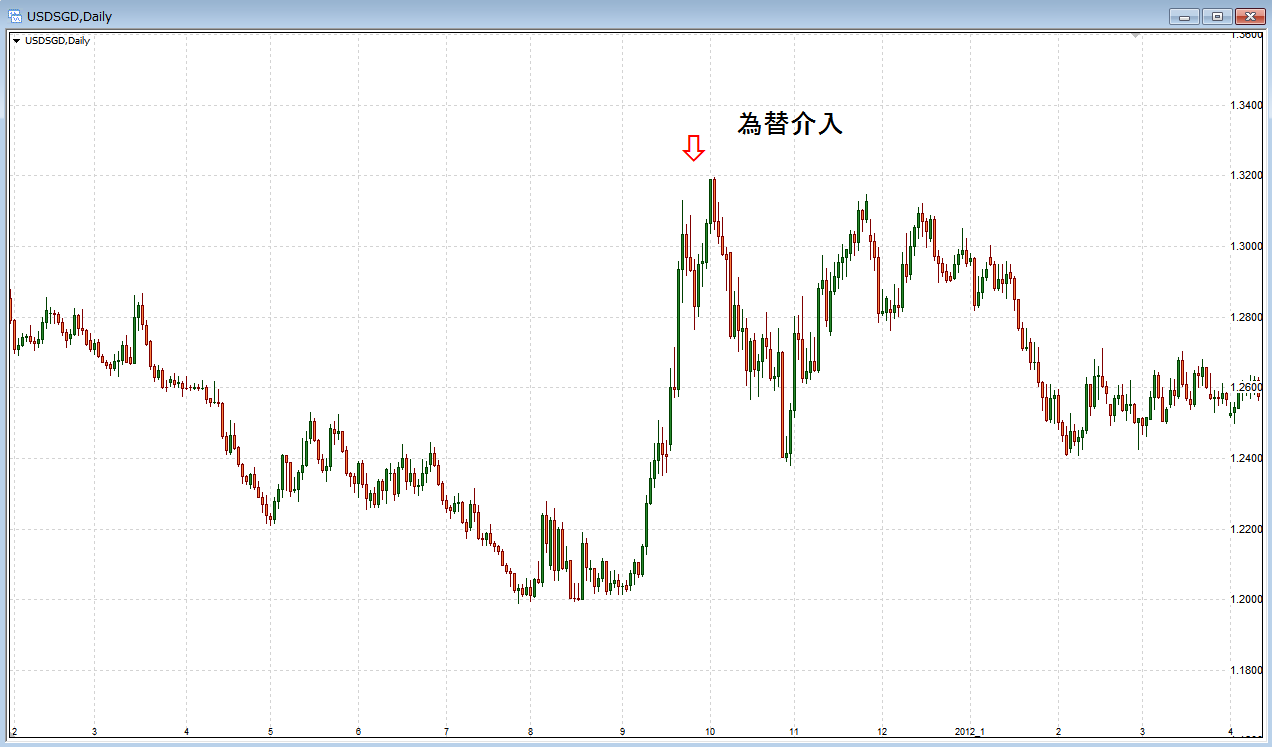 シンガポール・ドルのチャート
