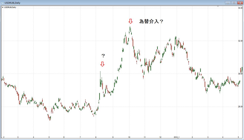 ロシア・ルーブルのチャート