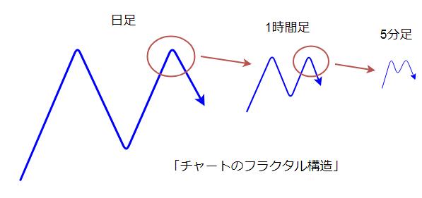 FXチャートのフラクタル構造の図