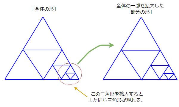 フラクタル構造の解説図