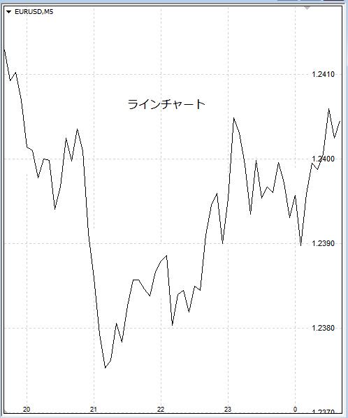 ラインチャート