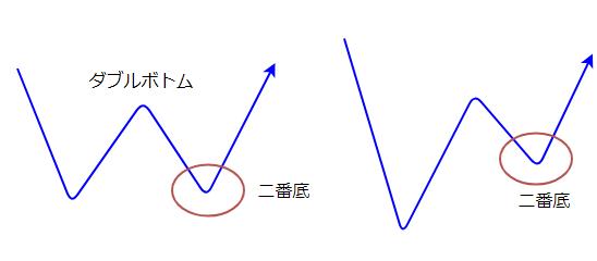二番底の図1