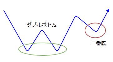 二番底の図2