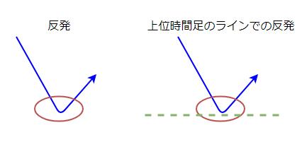 レートが反発する図