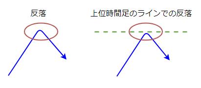 レートの反落する図