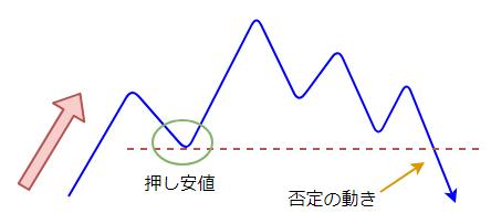 否定の動きの図4