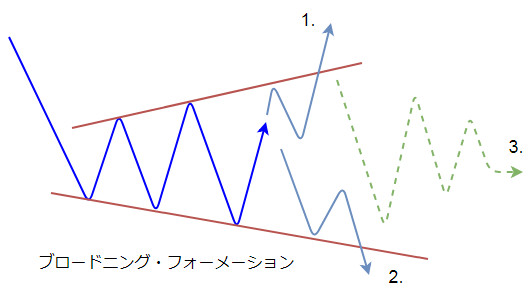 ブロードニング・フォーメーションの図