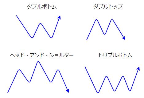 反転パターンの図1