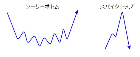 反転パターンの図2