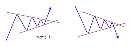 ペナントの図1