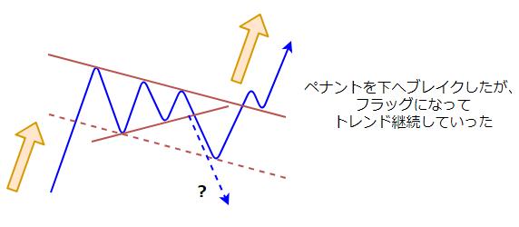 ペナントの図2