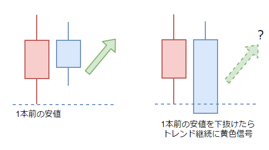 ワイルダーの定義の図1